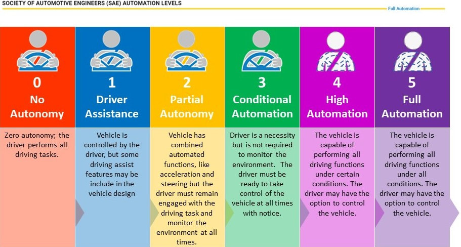 Vehicle automation levels and taxonomy